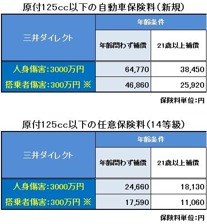 原付バイク任意保険料比較 三井ダイレクト