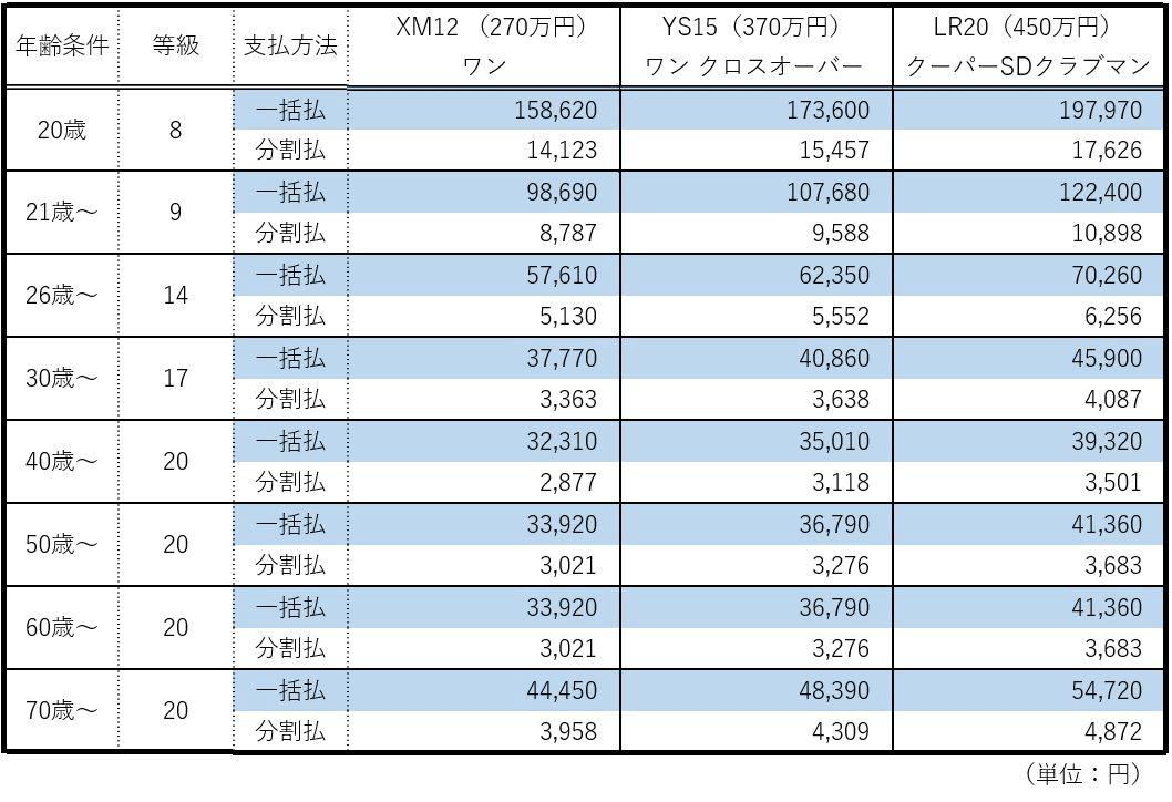 BMW MINIの年齢別保険料の見積もり表