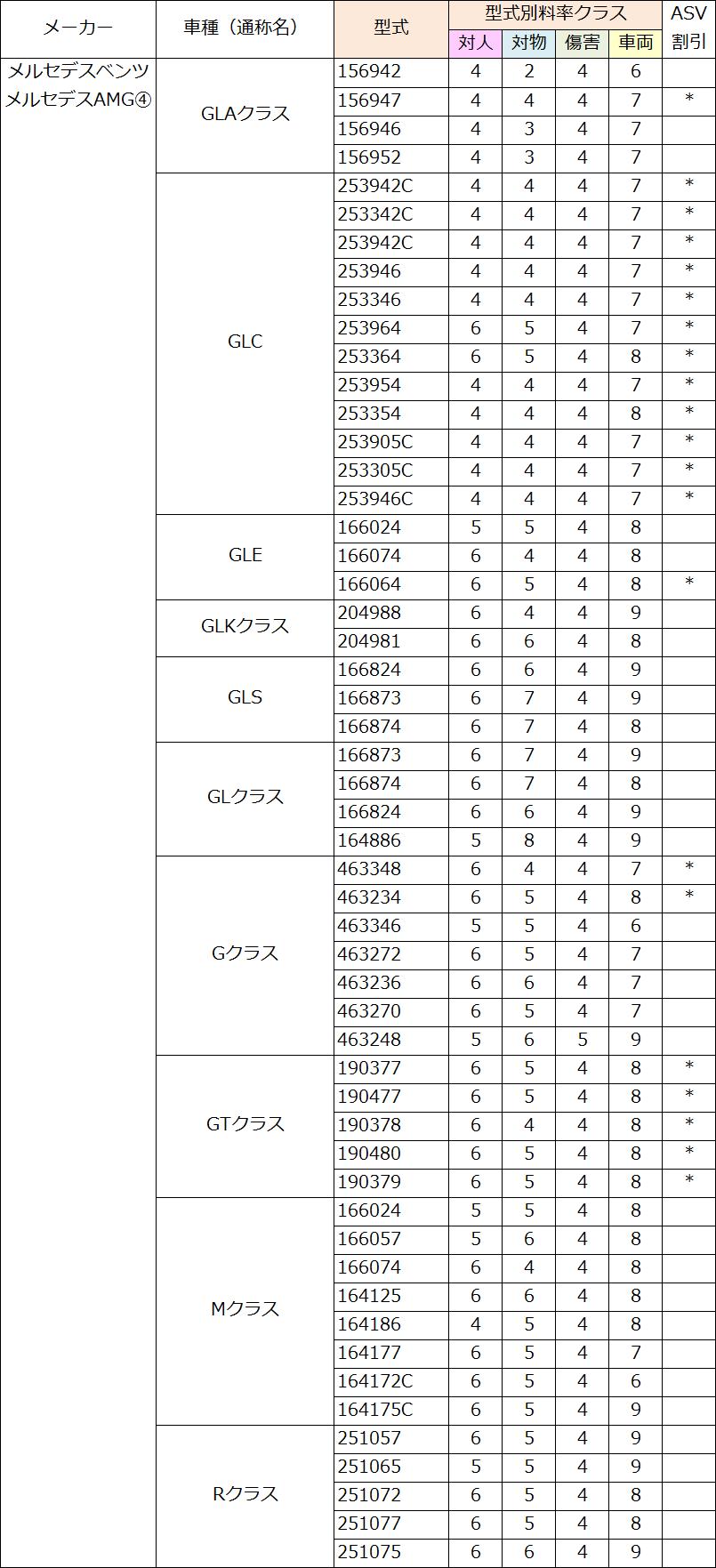 メルセデス・ベンツ(GLA・GLC・GLK・GLS・GL・G・GT・M・R)の料率クラス