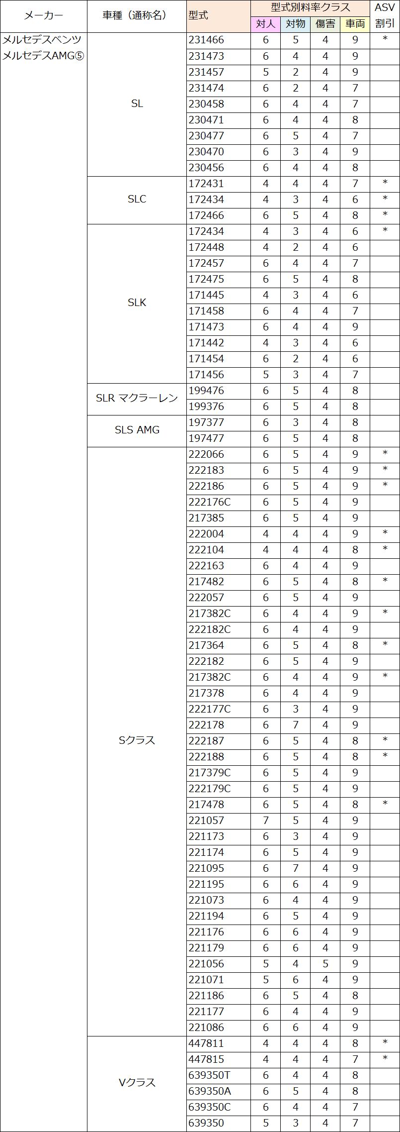 メルセデス・ベンツ(SL・SLC・SLK・SLR・SLS・S・V)の料率クラス