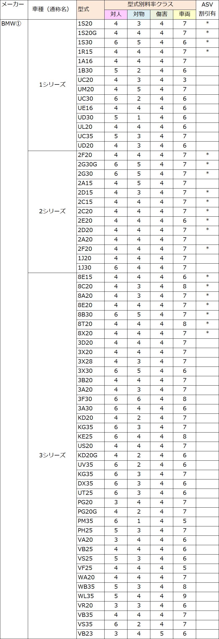 BMT(1・2・3)の料率クラス