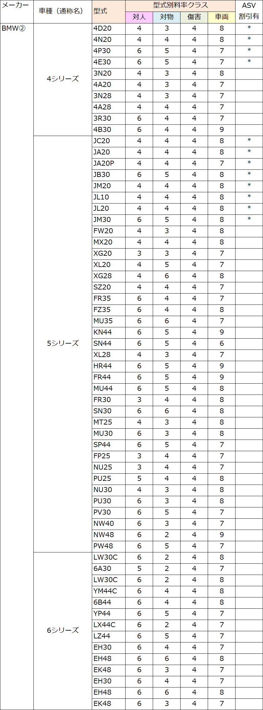 BMW(4・5・6)の料率クラス