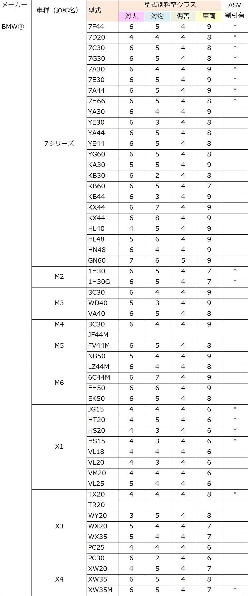 BMW(7・M2・M3・M4・M5・M6・X1・X3・X4)の料率クラス