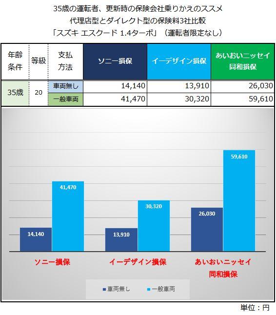 スズキエスクード 満期更新時の乗りかえ 保険料 3社比較
