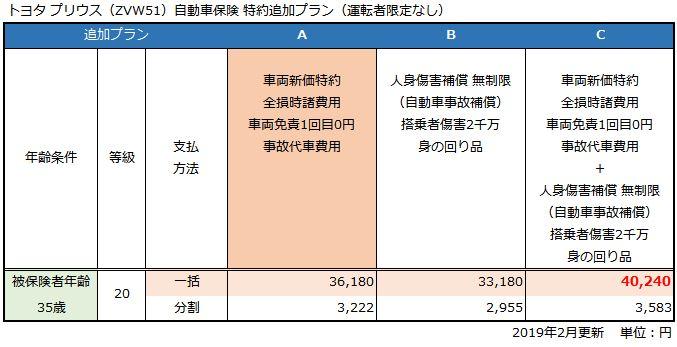 トヨタ プリウスA(FF/5人乗)自動車保険 特約追加プラン(運転者限定無し)