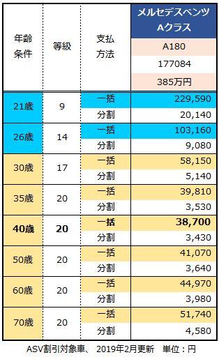 メルセデスベンツ Aクラスの年齢別保険料の見積もり